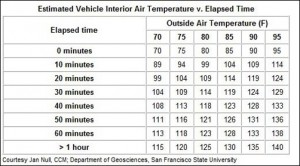 Temperature-inside-car-chart